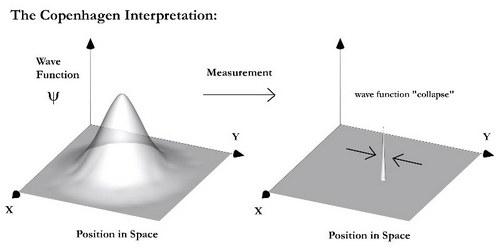 copenhagen interpretation